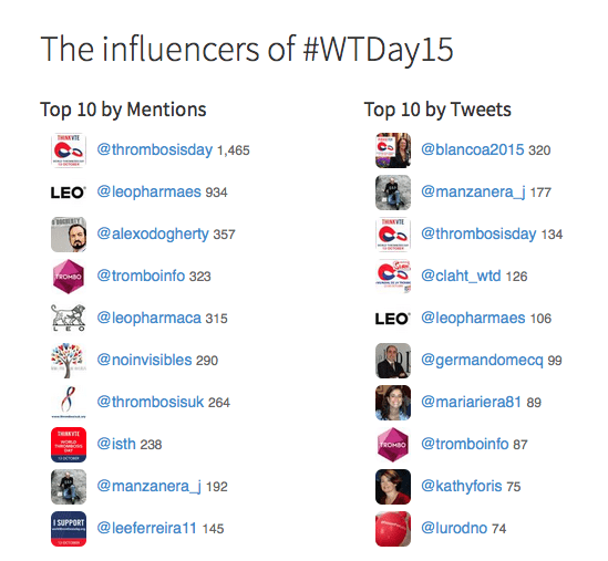 Influencers WTDday15